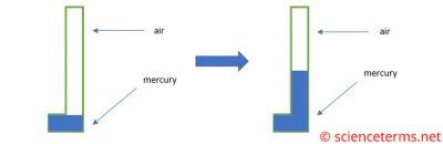Boyle's Law Experiment Graph