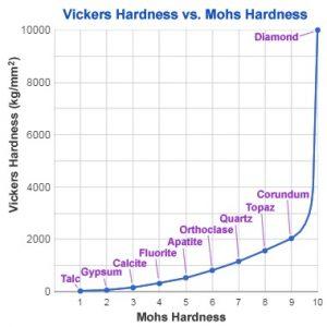Mohs vickers comparison scale