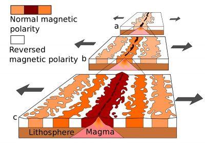 Oceanic Stripe Magnetic Anomalies Scheme