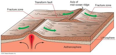 Continental transform faults