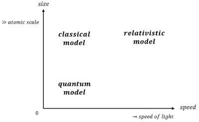 Physics models