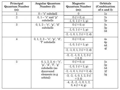Quantum Number Chart