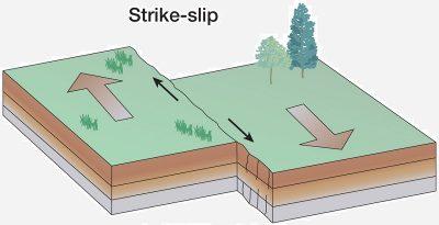 Strike slip