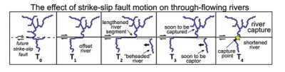 Strike-slip fault motion effect