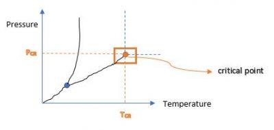 Pressure temperature diagram #1