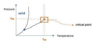 Pressure temperature diagram #2