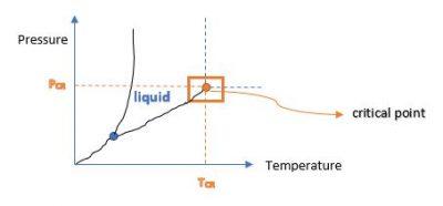 Pressure temperature diagram #3