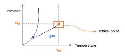 Pressure temperature diagram #4