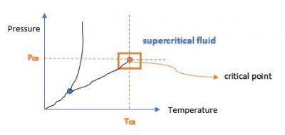 Pressure temperature diagram #5
